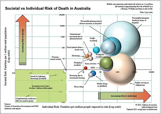 Societal vs Individual Risk of Death in Australia 2011